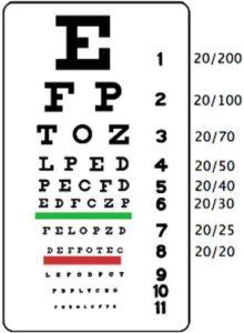Sneller Eye Test